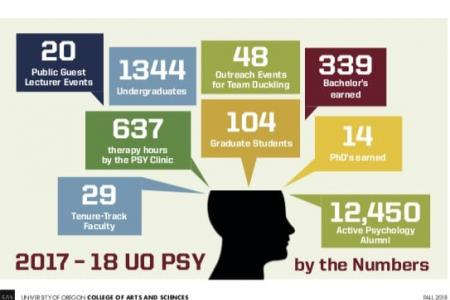 Psychology by the numbers
